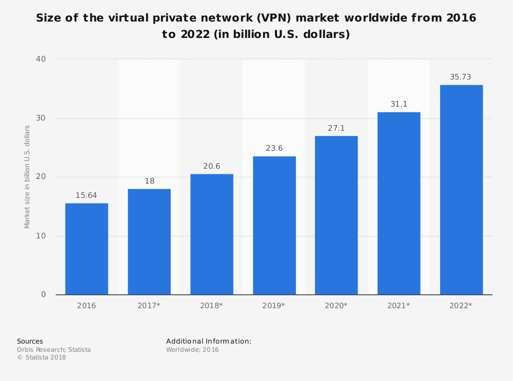 VPN market size worldwide 2016-2022