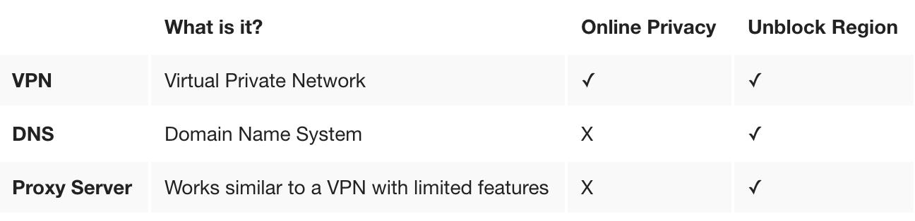 VPN vs DNS vs Proxy – Which is Best?